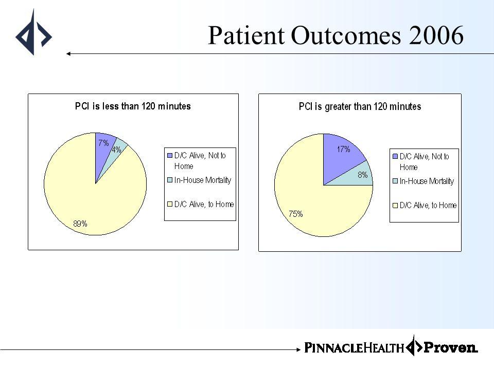 Patient Outcomes 2006