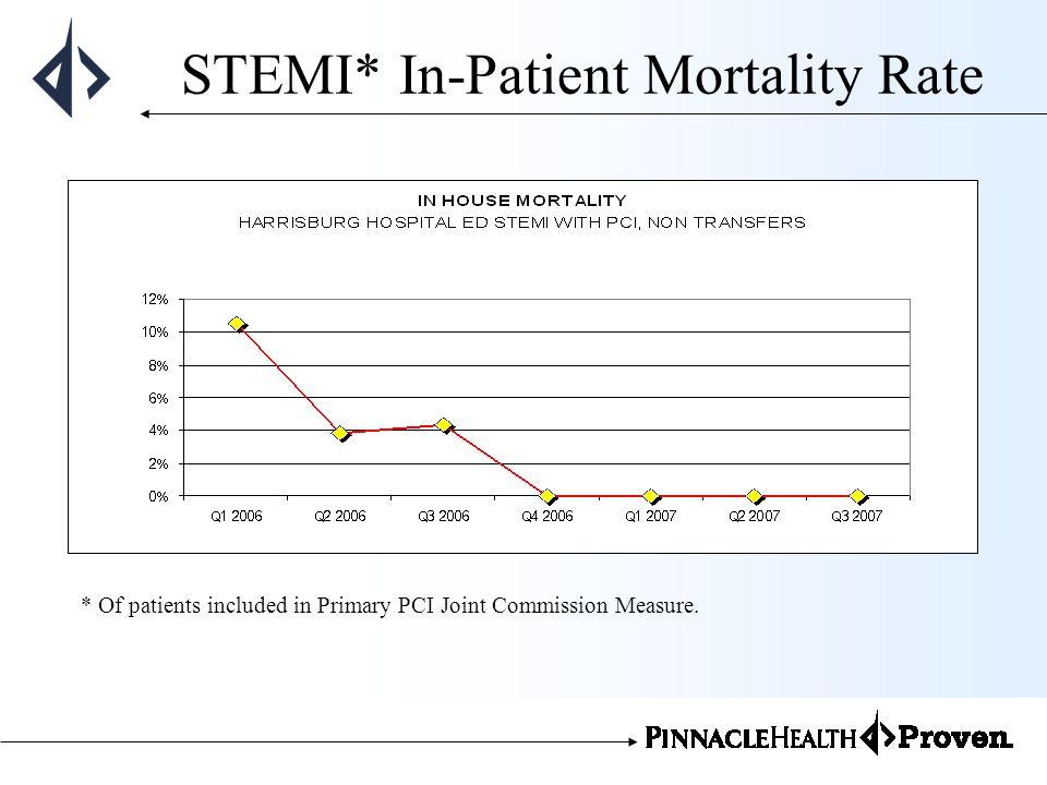 STEMI* In-Patient Mortality Rate