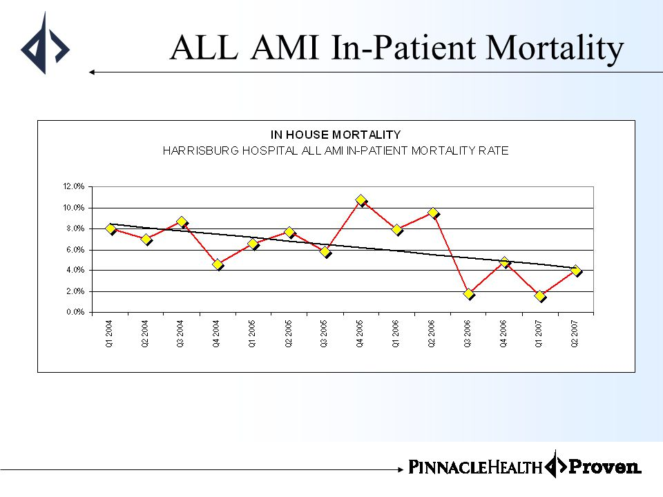 ALL AMI In-Patient Mortality