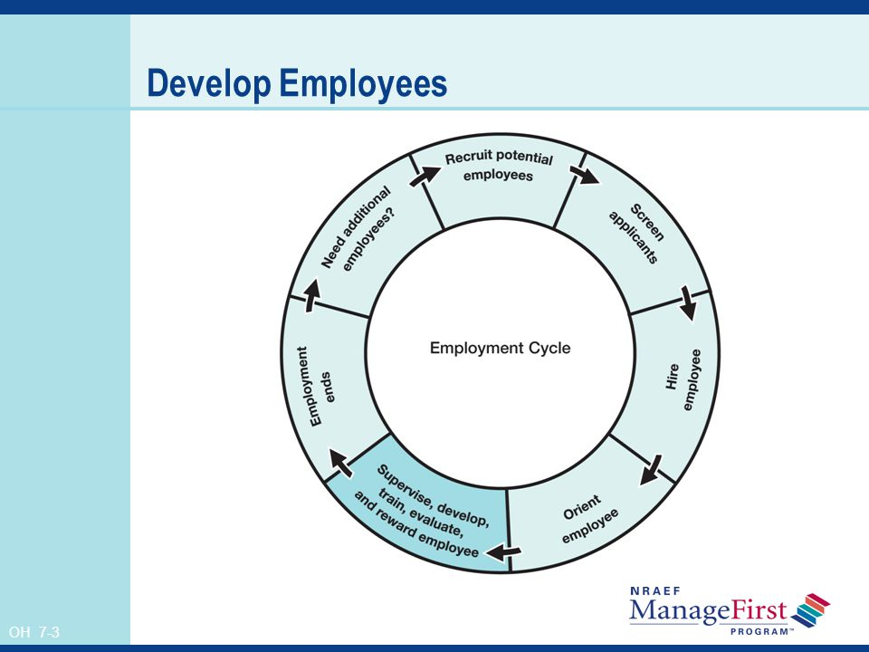 Develop Employees Instructor's Notes