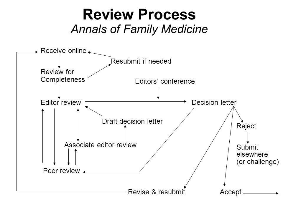 Review Process Annals of Family Medicine