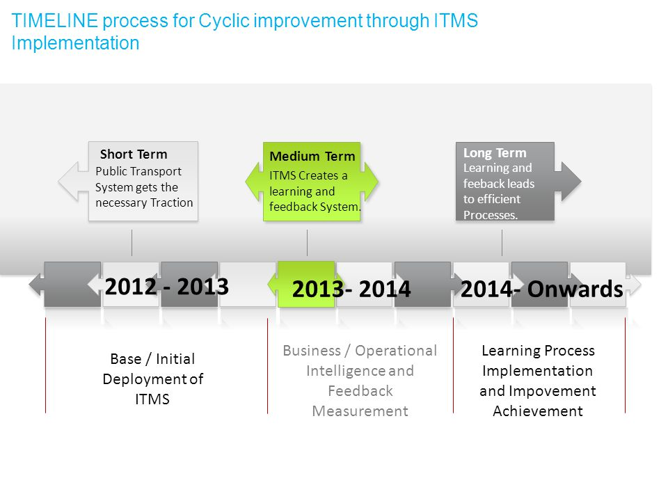TIMELINE process for Cyclic improvement through ITMS Implementation