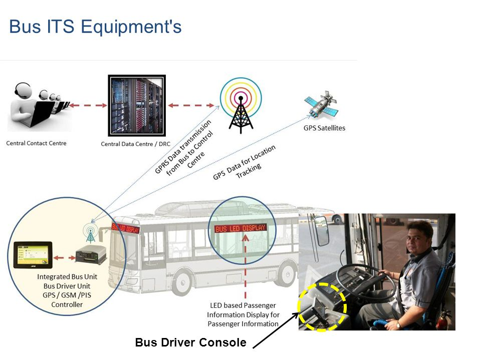 Bus ITS Equipment s Bus Driver Console