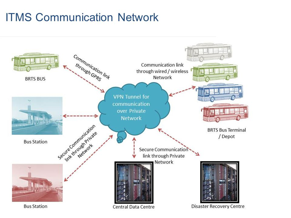 ITMS Communication Network