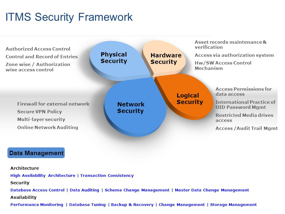 ITMS Security Framework