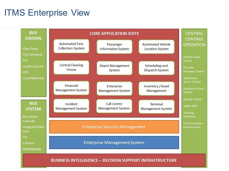 ITMS Enterprise View