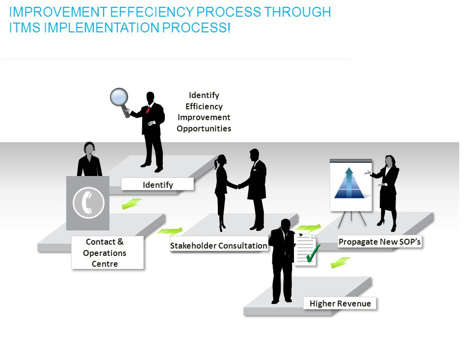 IMPROVEMENT EFFECIENCY PROCESS THROUGH ITMS IMPLEMENTATION PROCESS!