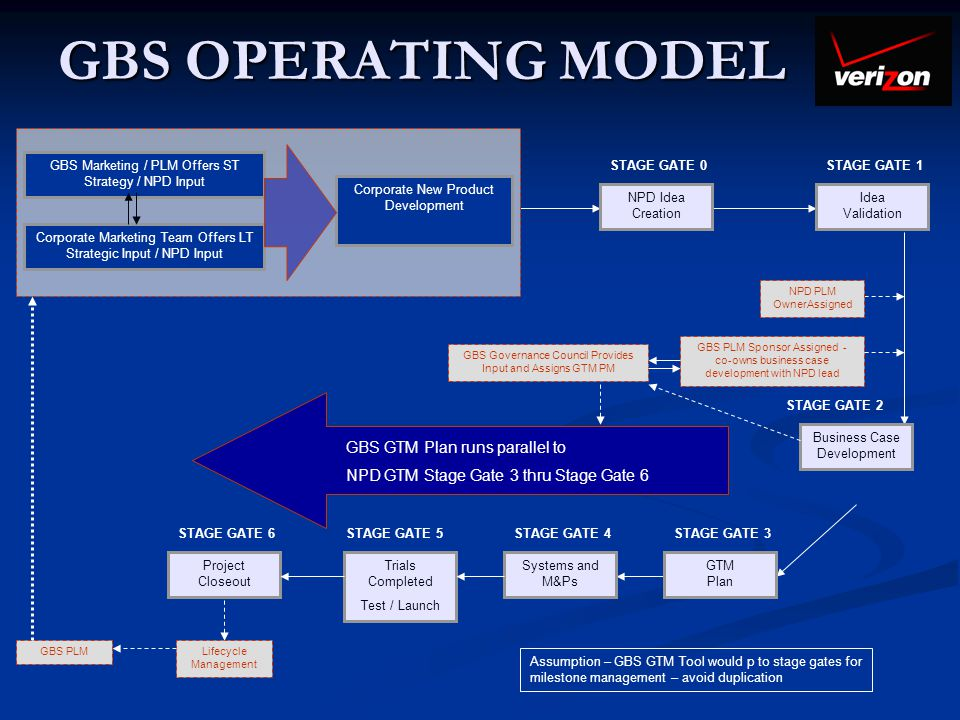 GBS OPERATING MODEL GBS GTM Plan runs parallel to