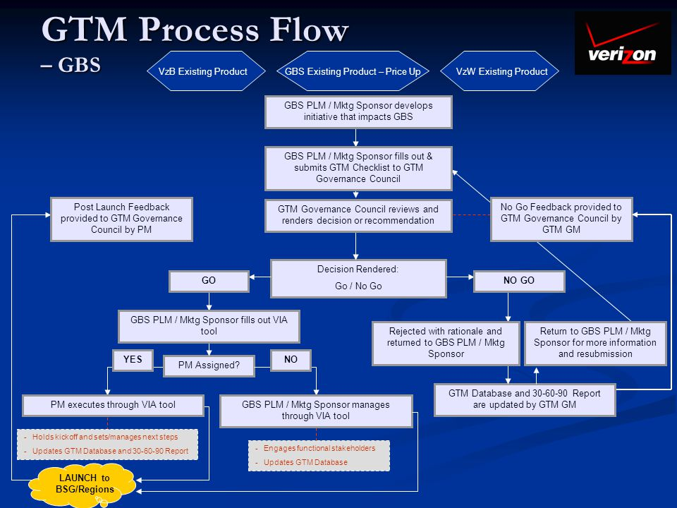 GTM Process Flow – GBS VzB Existing Product