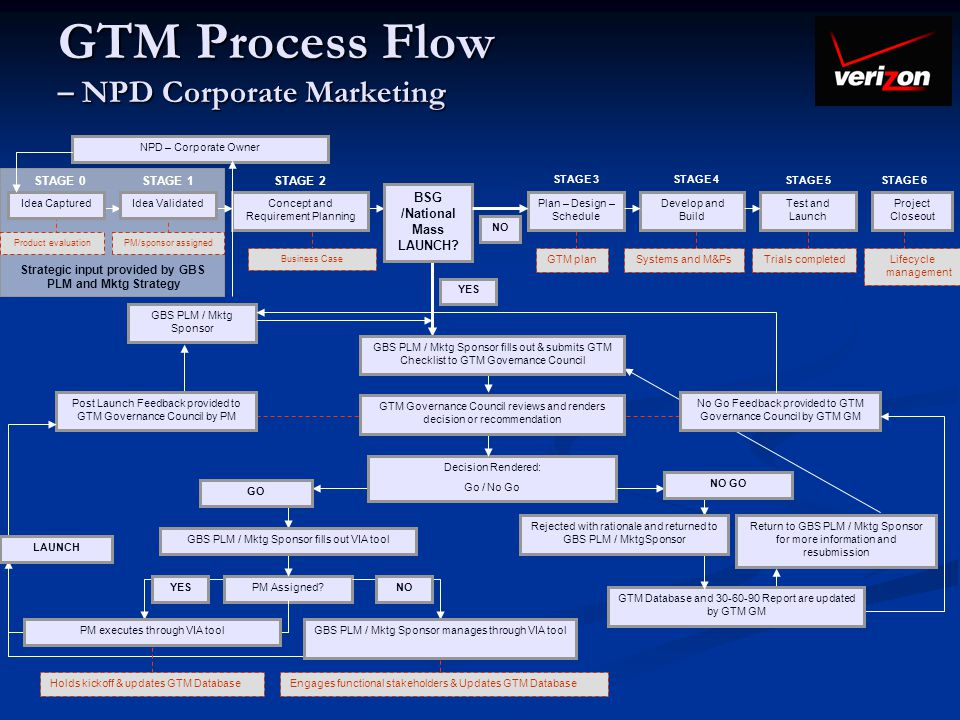 GTM Process Flow – NPD Corporate Marketing