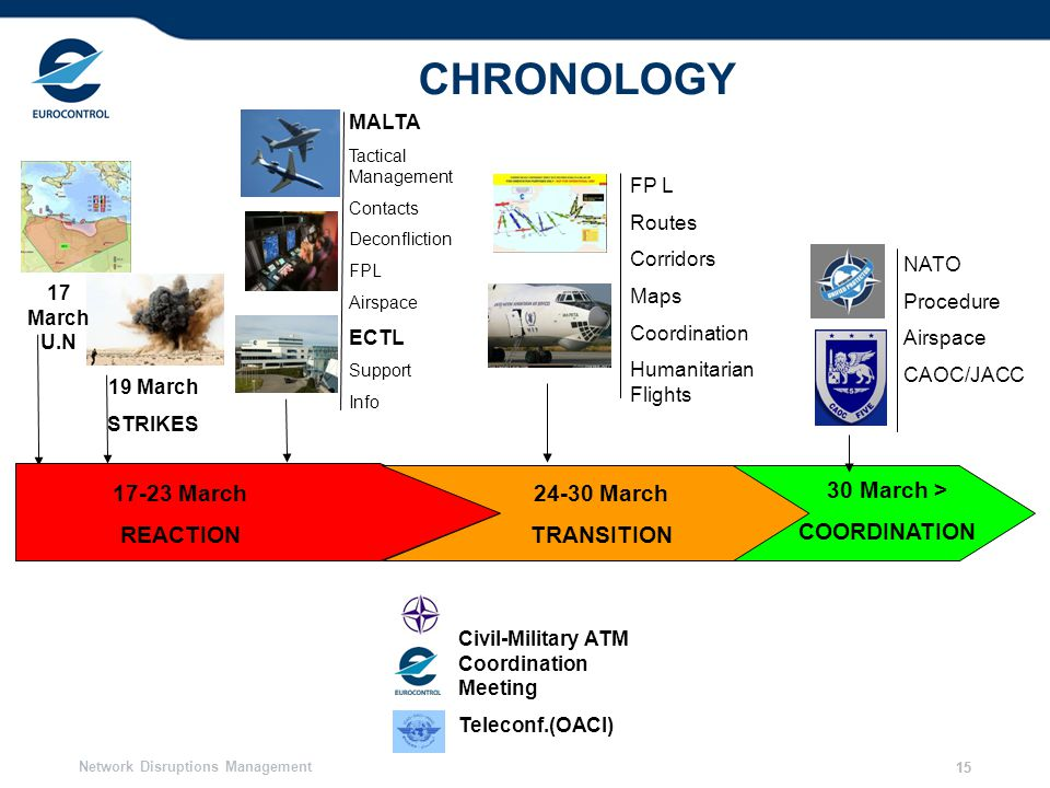 CHRONOLOGY 17-23 March REACTION 24-30 March TRANSITION 30 March >
