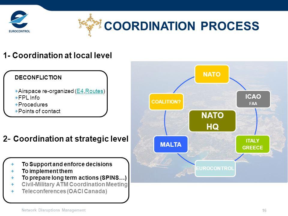 COORDINATION PROCESS 1- Coordination at local level NATO MALTA HQ