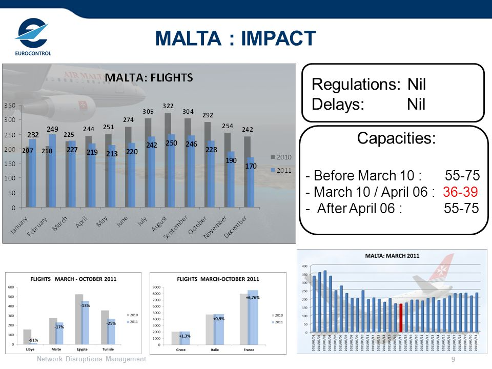MALTA : IMPACT Regulations: Nil Delays: Nil Capacities: