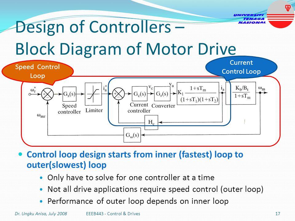 Design of Controllers – Block Diagram of Motor Drive