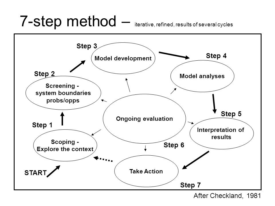 7-step method – iterative, refined, results of several cycles