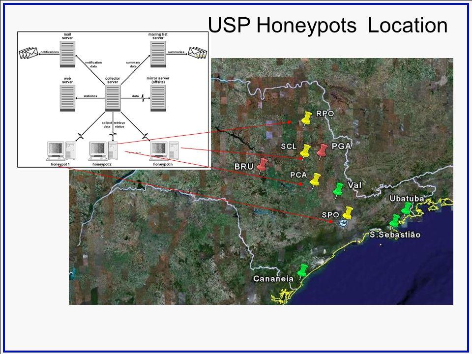 USP Honeypots Location