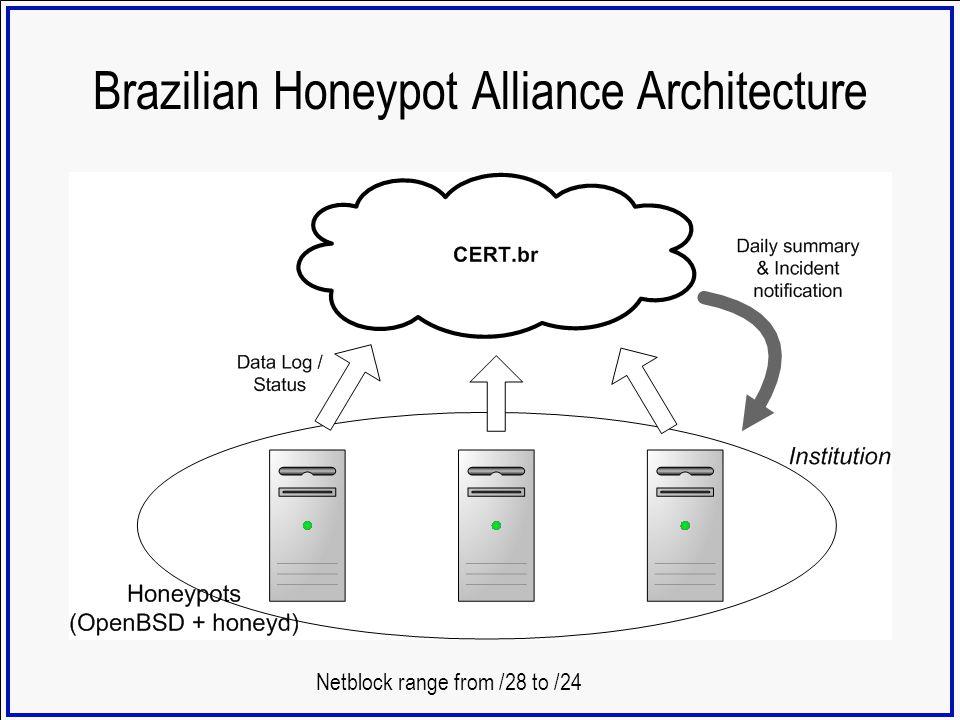Brazilian Honeypot Alliance Architecture