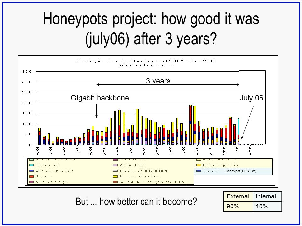 Honeypots project: how good it was (july06) after 3 years