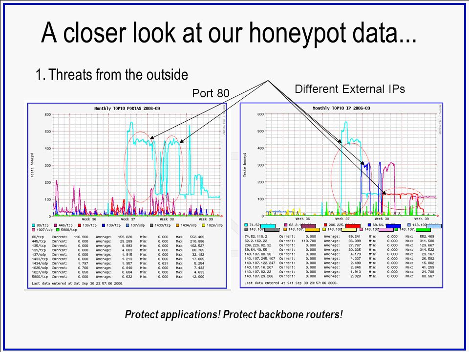 A closer look at our honeypot data...