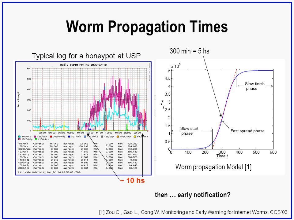 Worm Propagation Times