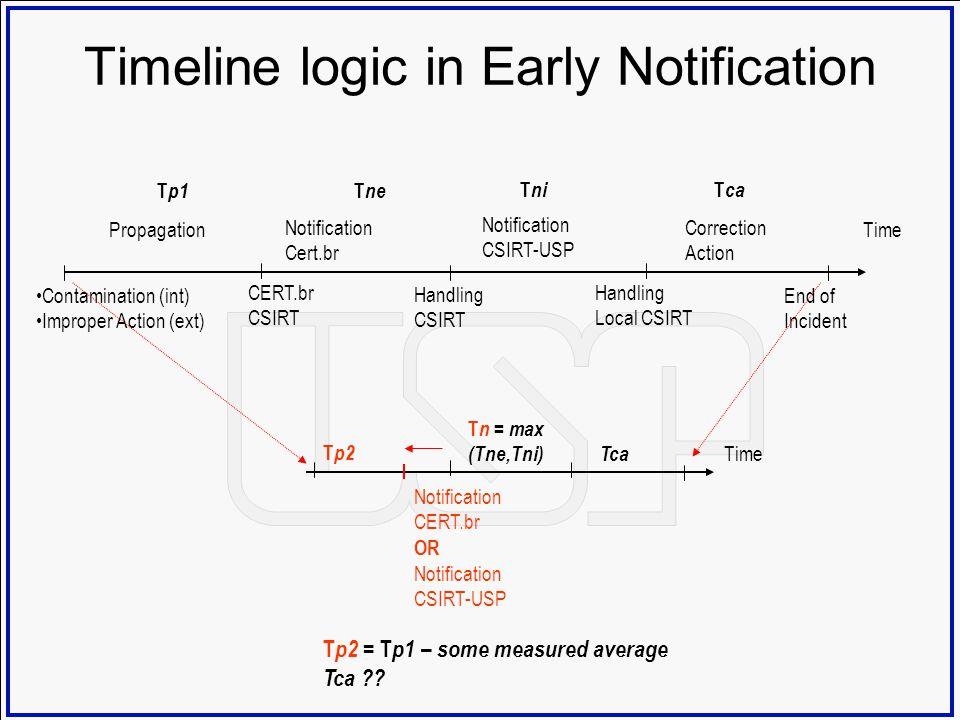 Timeline logic in Early Notification