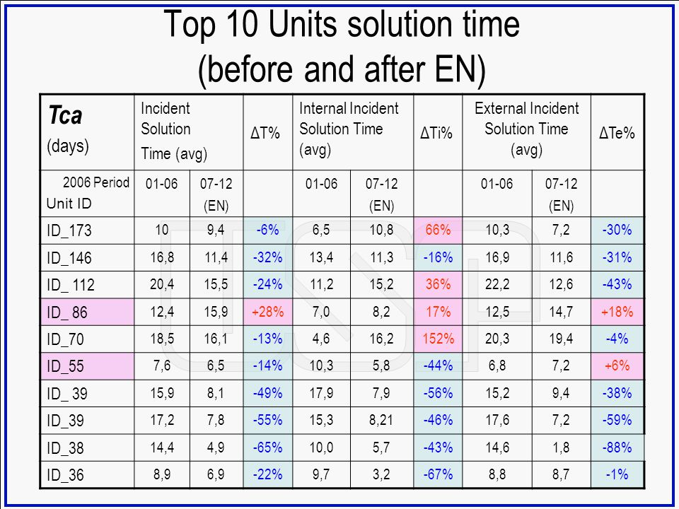 Top 10 Units solution time (before and after EN)