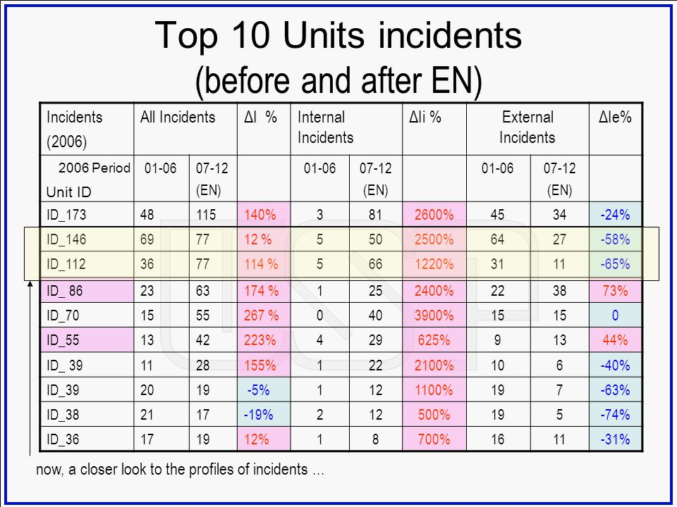 Top 10 Units incidents (before and after EN)