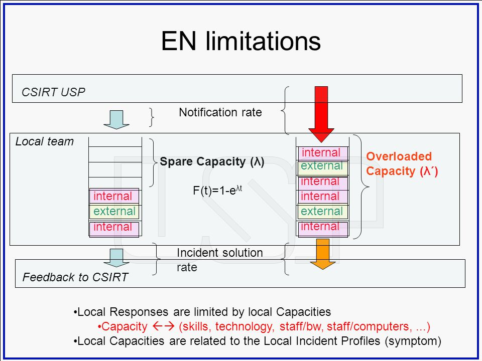 EN limitations CSIRT USP Notification rate Local team internal