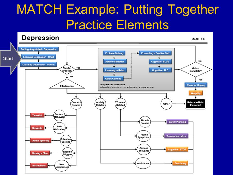 MATCH Example: Putting Together Practice Elements