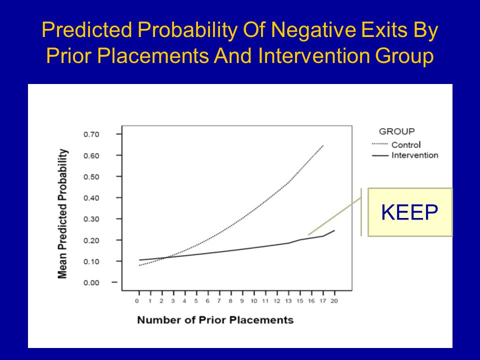 Predicted Probability Of Negative Exits By Prior Placements And Intervention Group