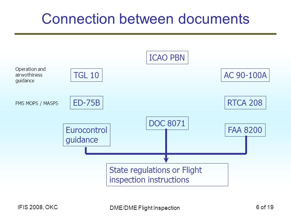 Connection between documents