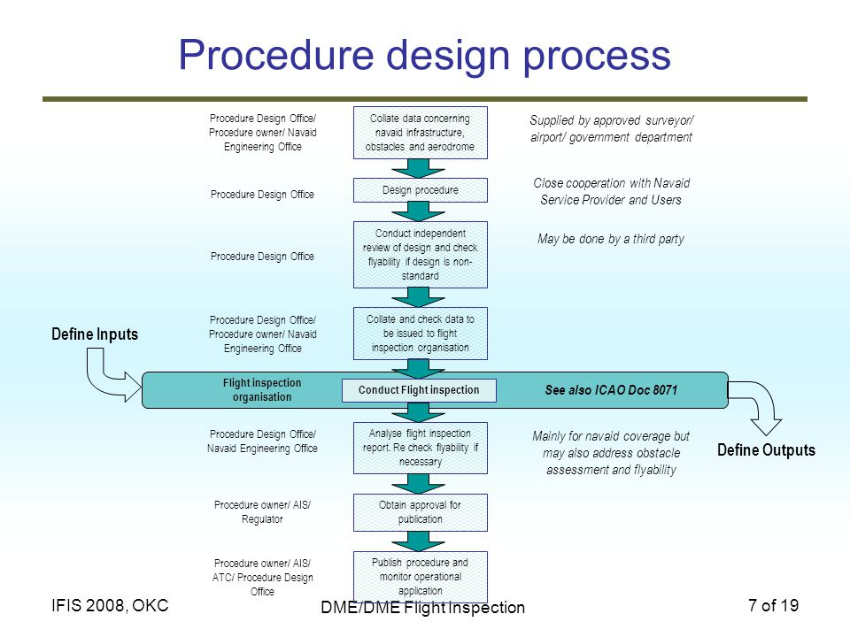 Procedure design process