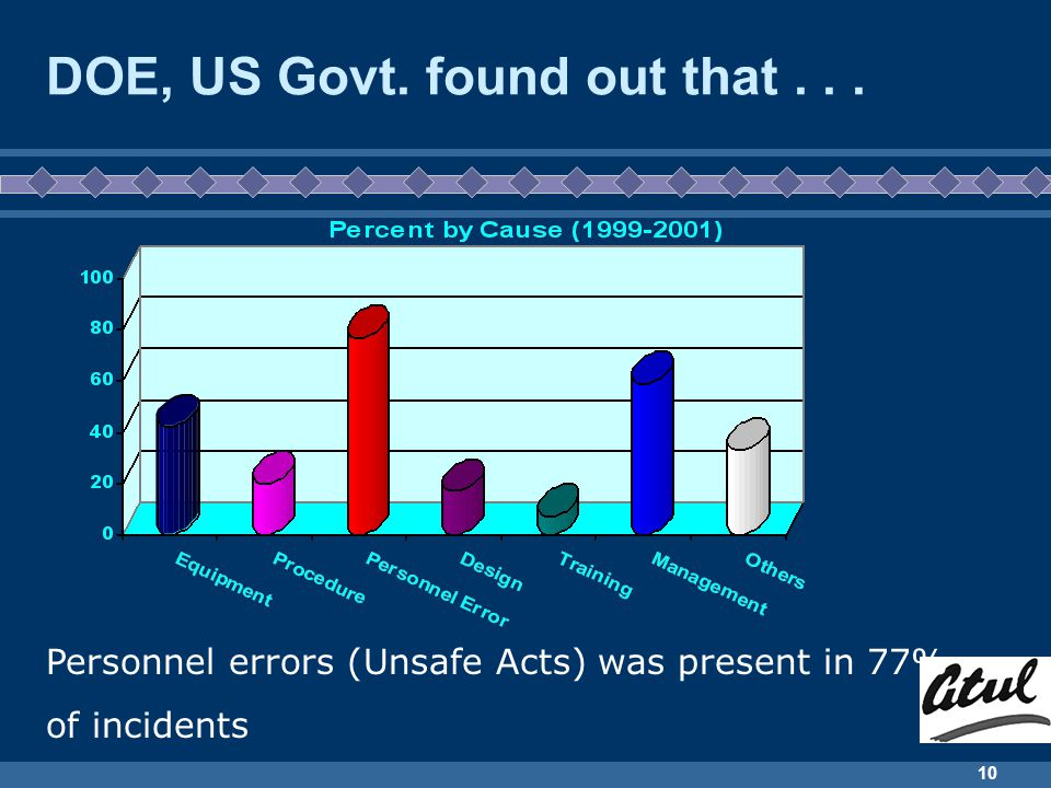 DOE, US Govt. found out that . . .