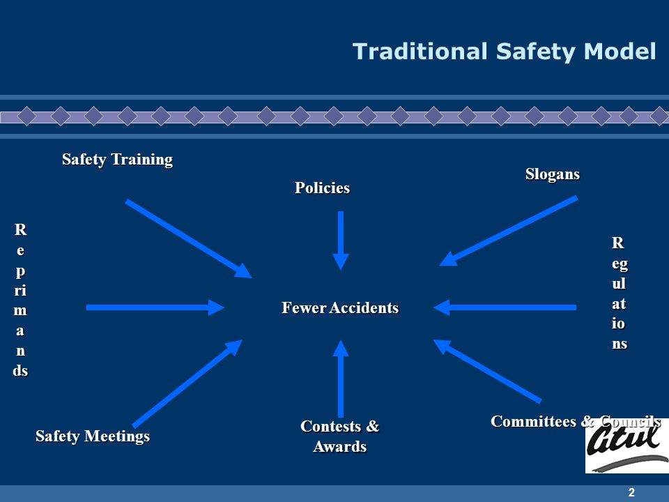 Traditional Safety Model