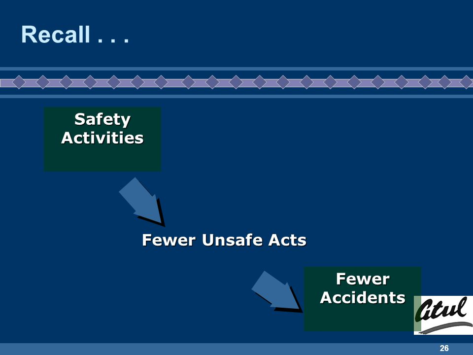 Recall . . . Safety Activities Fewer Unsafe Acts Fewer Accidents