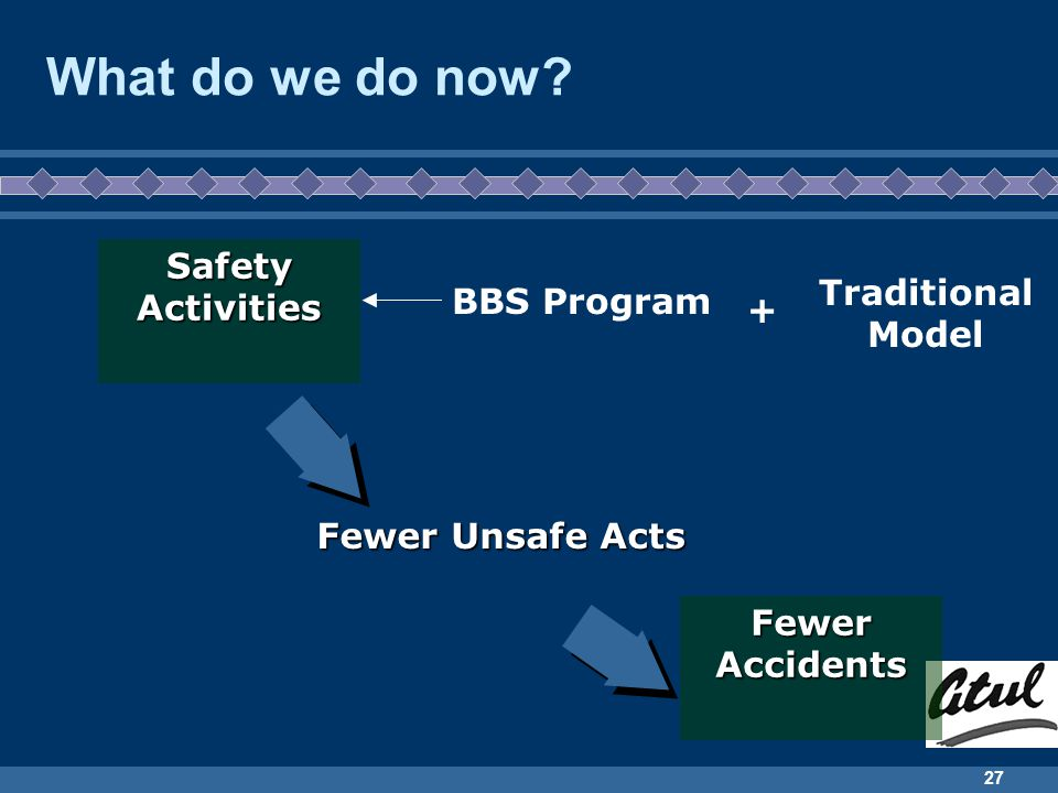 What do we do now Safety Activities Traditional Model BBS Program +