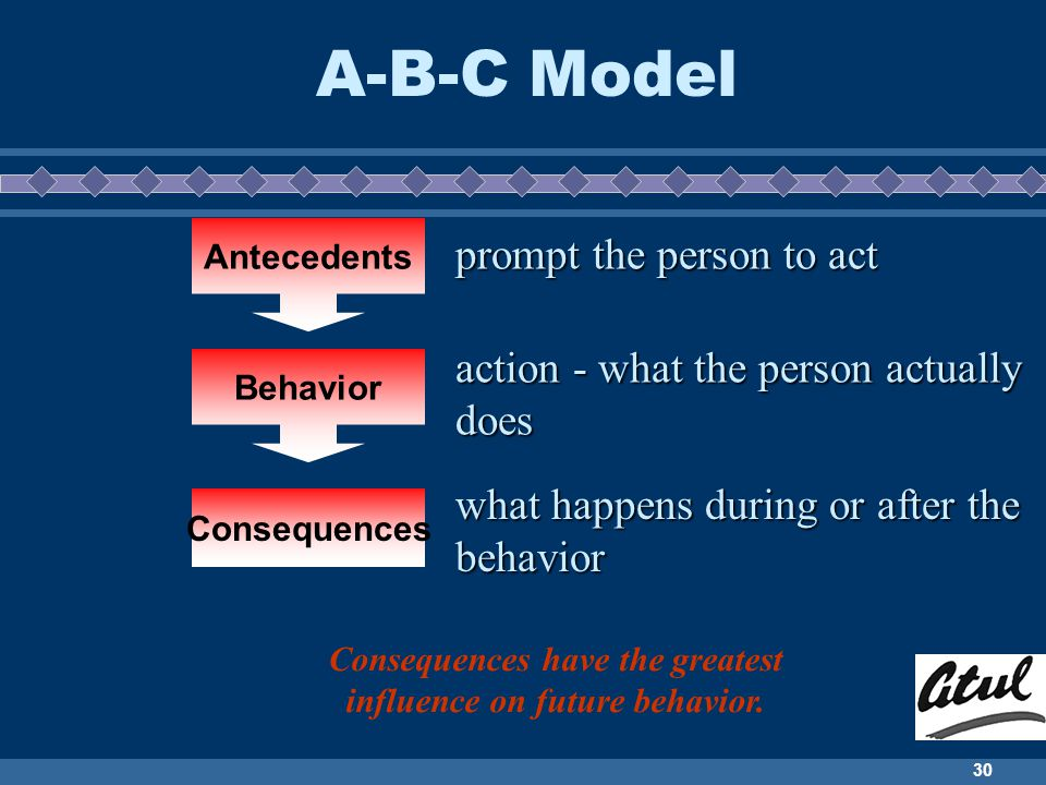 Consequences have the greatest influence on future behavior.