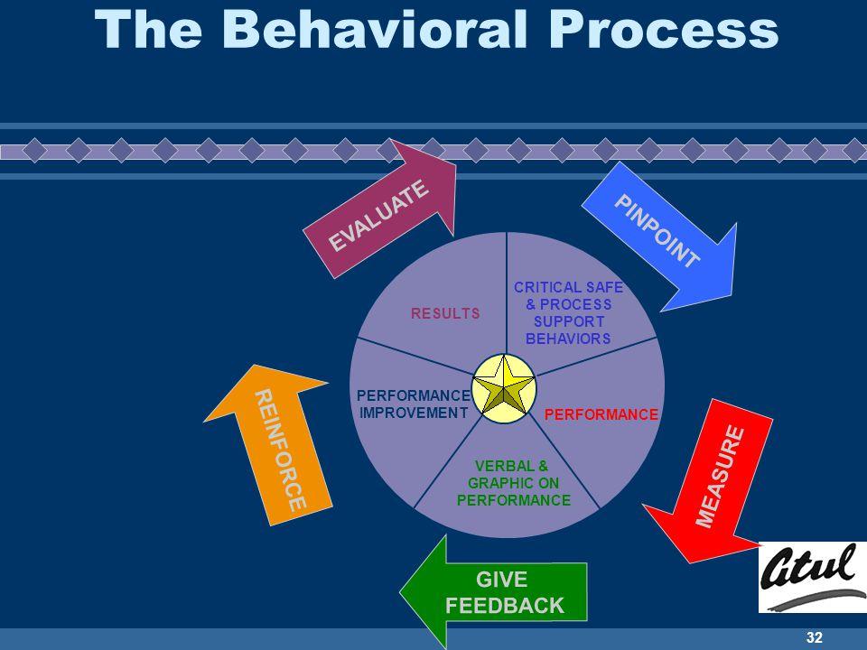 The Behavioral Process