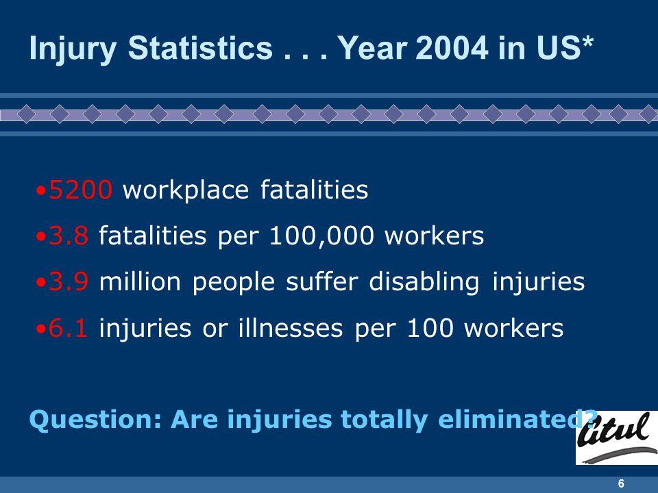 Injury Statistics . . . Year 2004 in US*