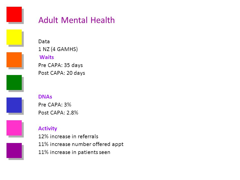 Adult Mental Health Data 1 NZ (4 GAMHS) Waits Pre CAPA: 35 days