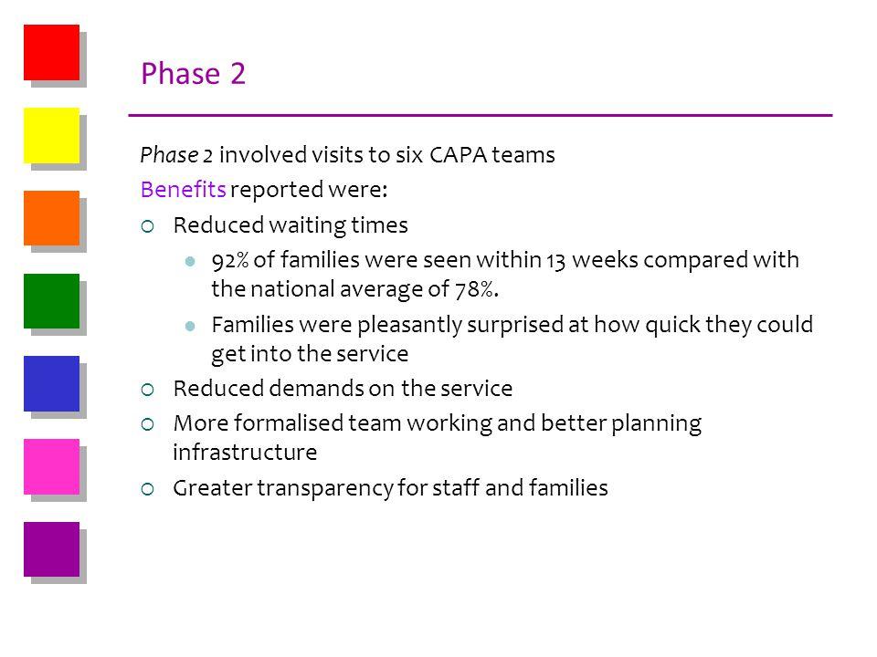 Phase 2 Phase 2 involved visits to six CAPA teams