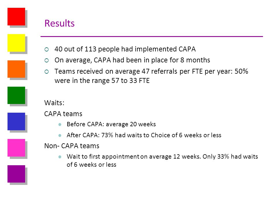 Results 40 out of 113 people had implemented CAPA