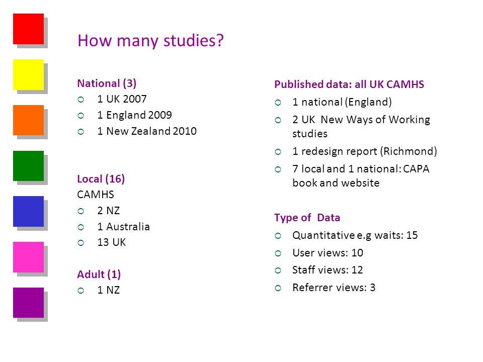 How many studies National (3) 1 UK 2007 1 England 2009