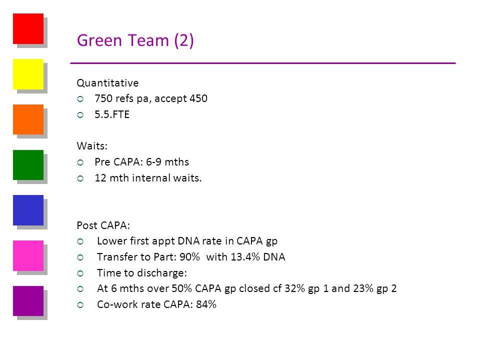 Green Team (2) Quantitative 750 refs pa, accept 450 5.5.FTE Waits: