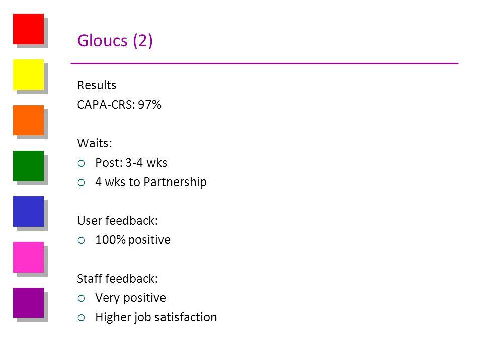 Gloucs (2) Results CAPA-CRS: 97% Waits: Post: 3-4 wks