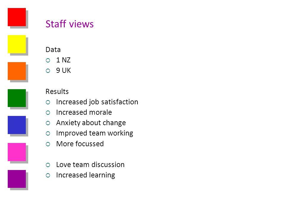 Staff views Data 1 NZ 9 UK Results Increased job satisfaction