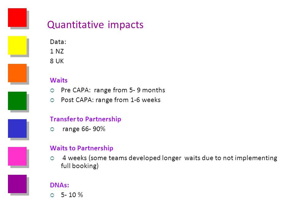 Quantitative impacts Data: 1 NZ 8 UK Waits