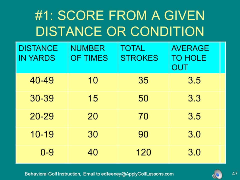 #1: SCORE FROM A GIVEN DISTANCE OR CONDITION