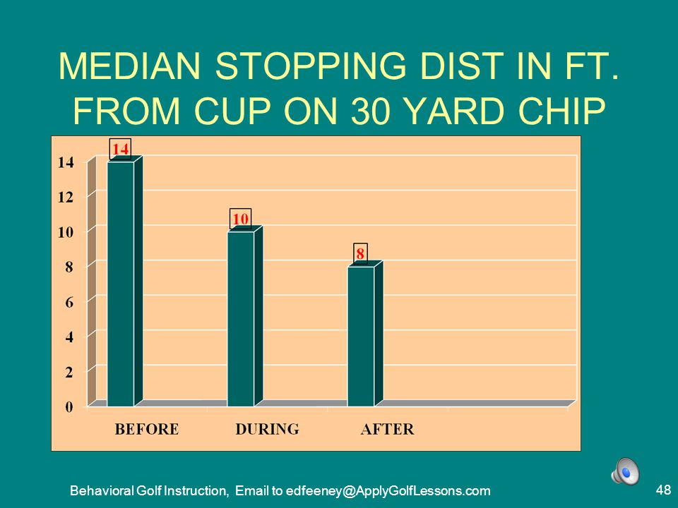 MEDIAN STOPPING DIST IN FT. FROM CUP ON 30 YARD CHIP