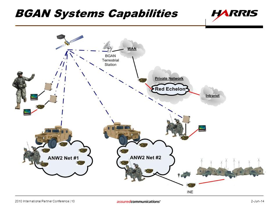 BGAN Systems Capabilities